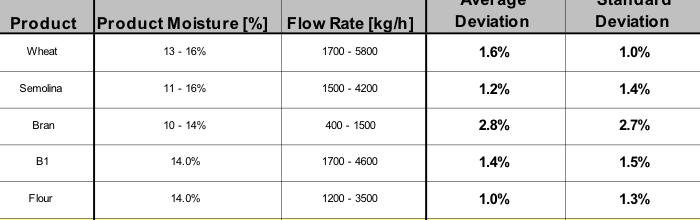 Mass flow rate measurement
